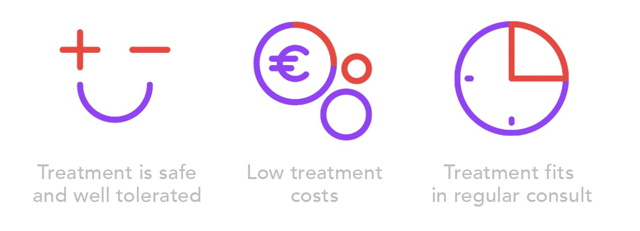 3 icons with text: Treatment is safe, well tolerated and fits in regular consult. Treatment costs are low.