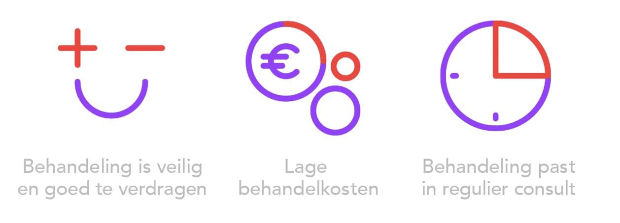 3 icoontjes met tekst: Behandeling is veilig, goed te verdragen en past in regulier consult. Behandelkosten zijn laag.